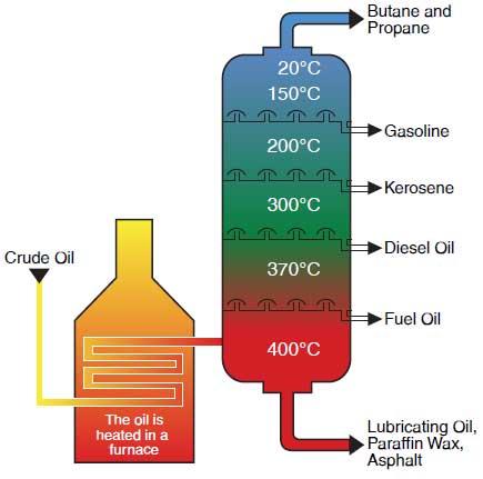 fractional distillation essay