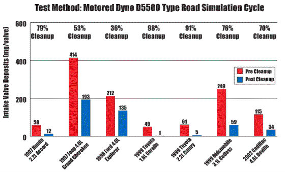 AMSOIL P.i. averaged 72% intake valve deposit cleanup across a wide range of engine types and sizes, with two cars cleaning up greater than 90%.