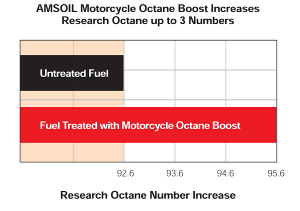 AMSOIL Motorcycle octane boost increases reasearch octane up to 3 numbers.